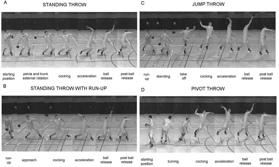 Performance and Kinematics of Various Throwing Techniques in Team-Handball